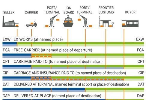 国际贸易术语解释通则